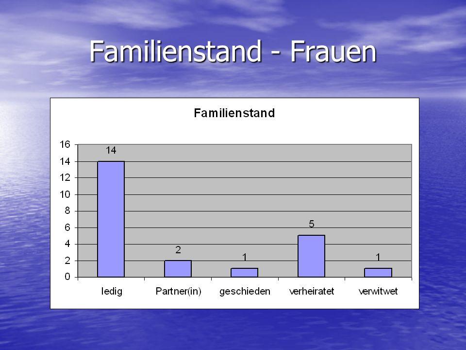 Familienstand - Frauen