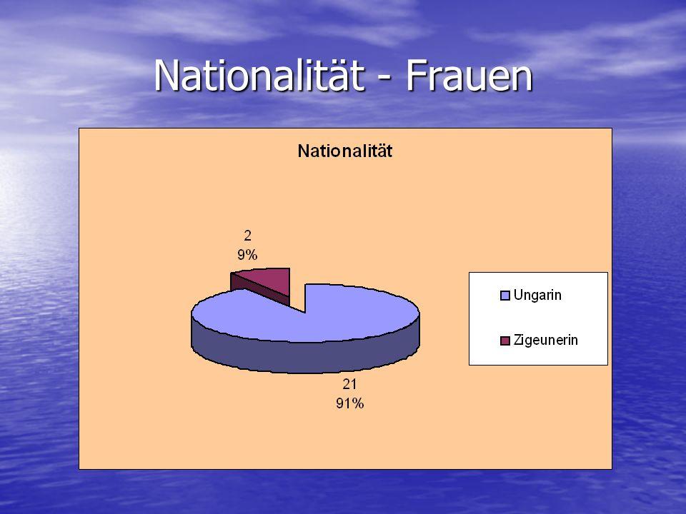 Nationalität - Frauen