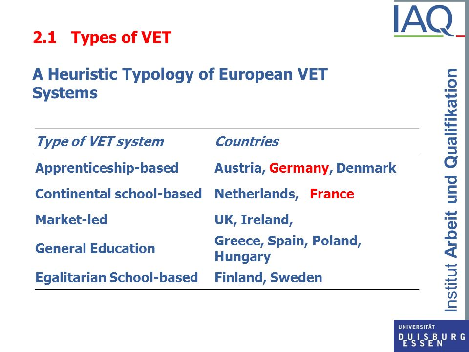 Institut Arbeit und Qualifikation 2.1 Types of VET A Heuristic Typology of European VET Systems Type of VET systemCountries Apprenticeship-basedAustri