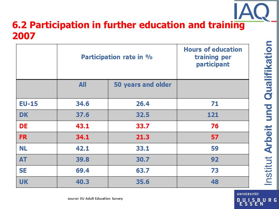 Institut Arbeit und Qualifikation 6.2 Participation in further education and training 2007 Participation rate in % Hours of education training per par