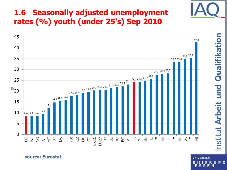 Institut Arbeit und Qualifikation 1.7 Increase of youth unemployment rates in percentage points (Sep.