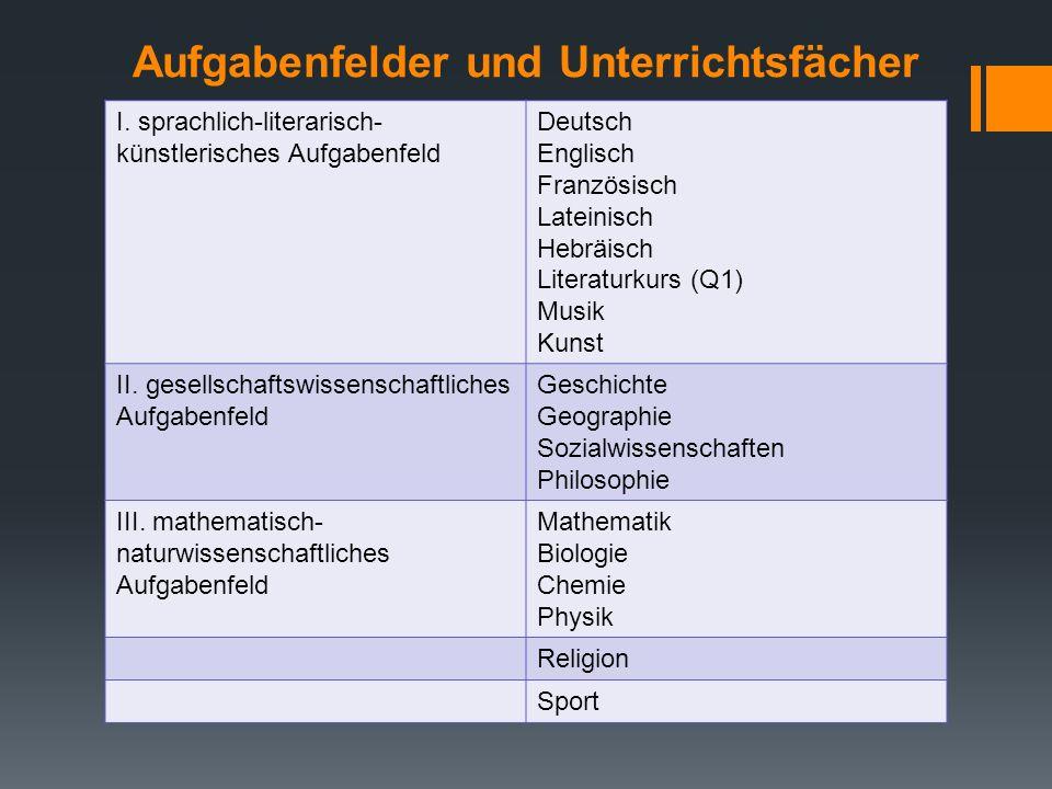 Aufgabenfelder und Unterrichtsfächer I. sprachlich-literarisch- künstlerisches Aufgabenfeld Deutsch Englisch Französisch Lateinisch Hebräisch Literatu