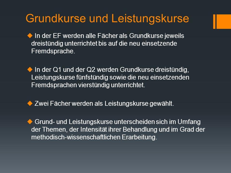 Leistungsnachweise und Leistungsbewertung Klausuren Klausurpflicht besteht in der EF folgenden Fächern: -Deutsch, Mathematik -Alle Fremdsprachen -Eine Gesellschaftswissenschaft -Eine Naturwissenschaft -Weitere, freiwillige Gks Klausurpflicht in der Q1 und Q2 besteht in folgenden Fächern: -in den 4 geplanten Abiturfächern -in Deutsch, Mathematik, einer Fremdsprache, in der neu einsetzenden Fremdsprache -Darüber hinaus in einem Fach des Schwerpunktbereiches (Fremdsprache oder Naturwissenschaft)