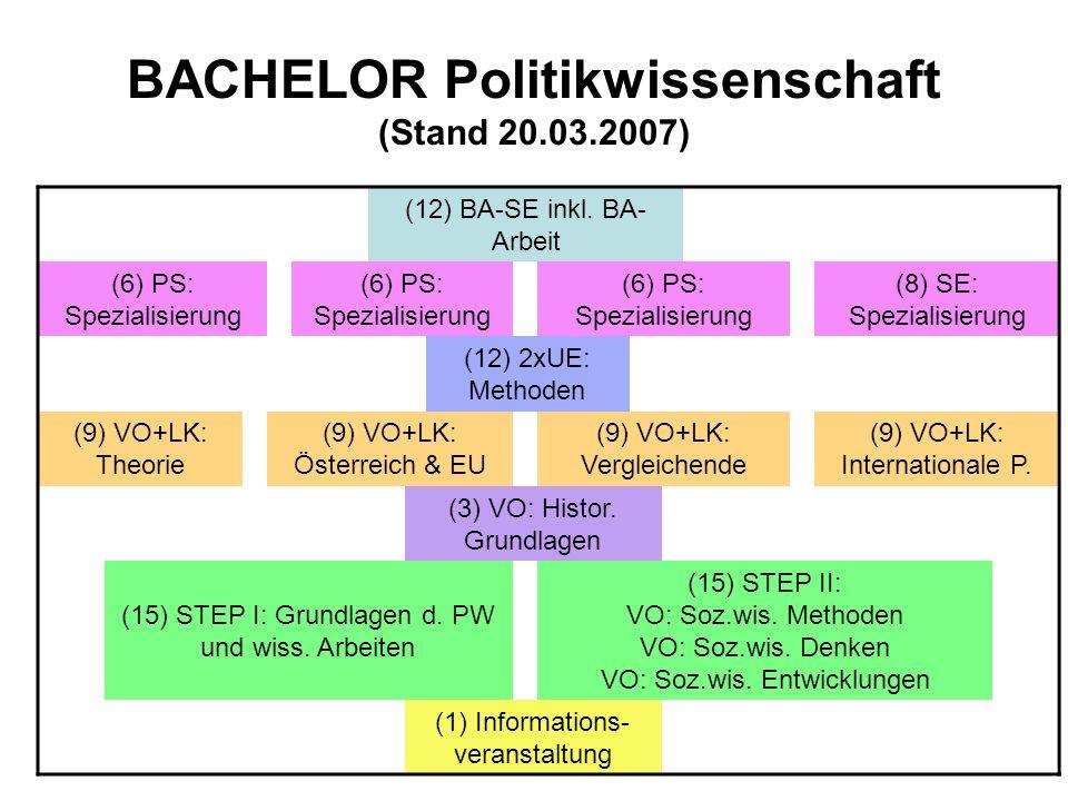 BACHELOR Politikwissenschaft (Stand 20.03.2007) (12) BA-SE inkl. BA- Arbeit (6) PS: Spezialisierung (6) PS: Spezialisierung (6) PS: Spezialisierung (8
