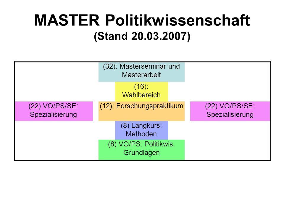 MASTER Politikwissenschaft (Stand 20.03.2007) (32): Masterseminar und Masterarbeit (16): Wahlbereich (22) VO/PS/SE: Spezialisierung (12): Forschungspr