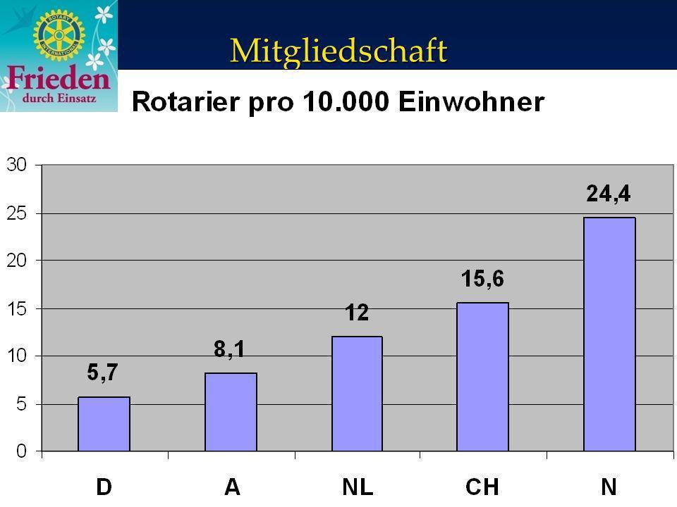 Mitgliedschaft Mitgliedsbeiträge p.a.Rotary International ( 12/13: $ 54,00) ca.