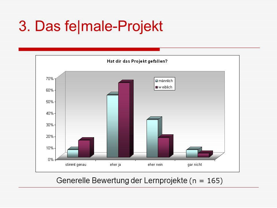 3. Das fe male-Projekt Generelle Bewertung der Lernprojekte (n = 165)