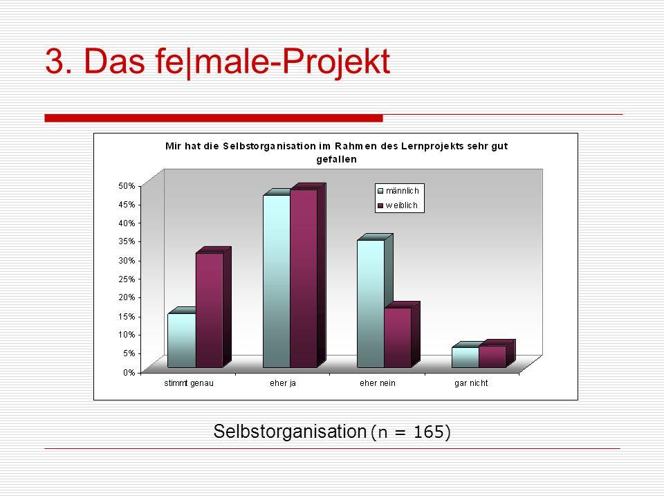 3. Das fe male-Projekt Selbstorganisation (n = 165)
