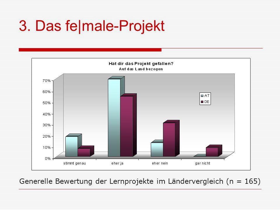 Generelle Bewertung der Lernprojekte im Ländervergleich (n = 165)