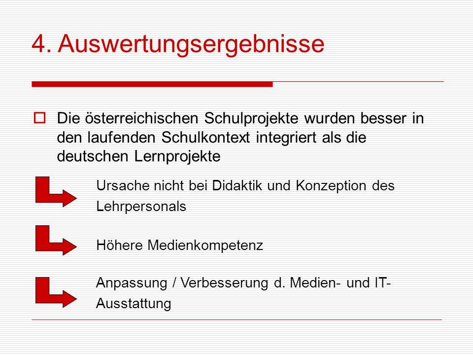 4. Auswertungsergebnisse Die österreichischen Schulprojekte wurden besser in den laufenden Schulkontext integriert als die deutschen Lernprojekte Höhe