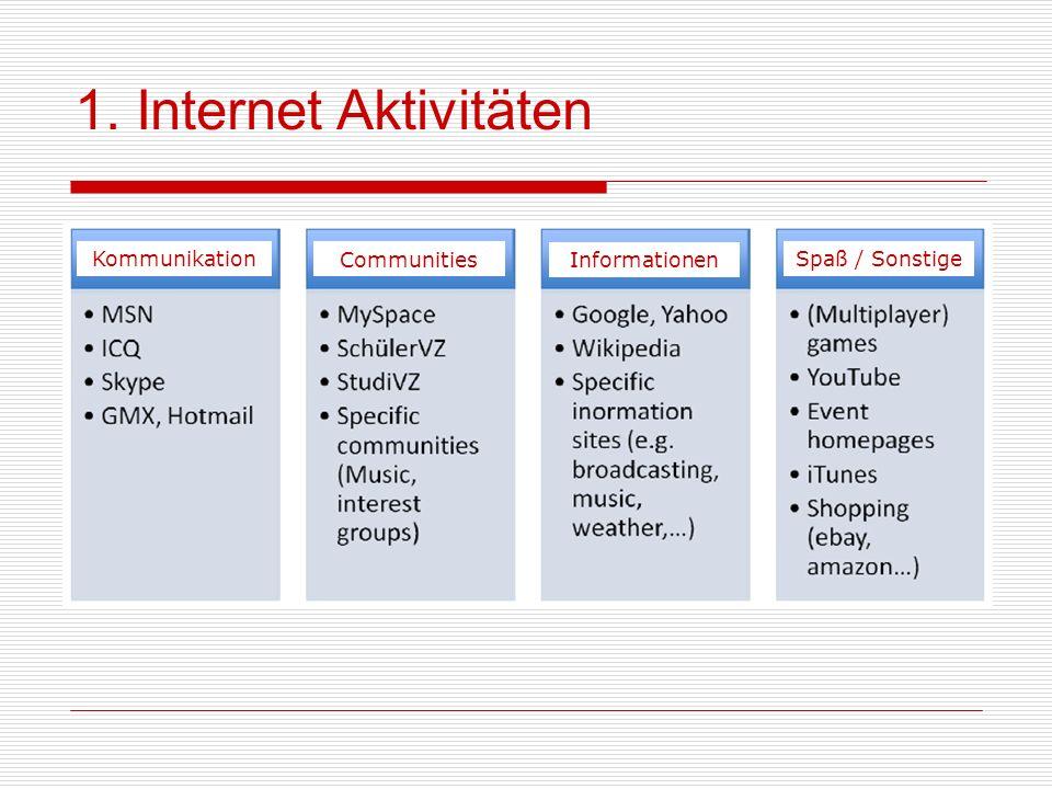 1. Internet Aktivitäten Wie kann dieses Potential im Rahmen der Lehre nutzbar gemacht werden?