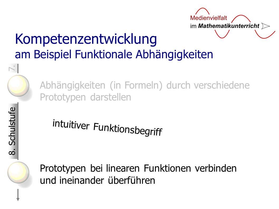 7. Kompetenzentwicklung am Beispiel Funktionale Abhängigkeiten Abhängigkeiten (in Formeln) durch verschiedene Prototypen darstellen Prototypen bei lin