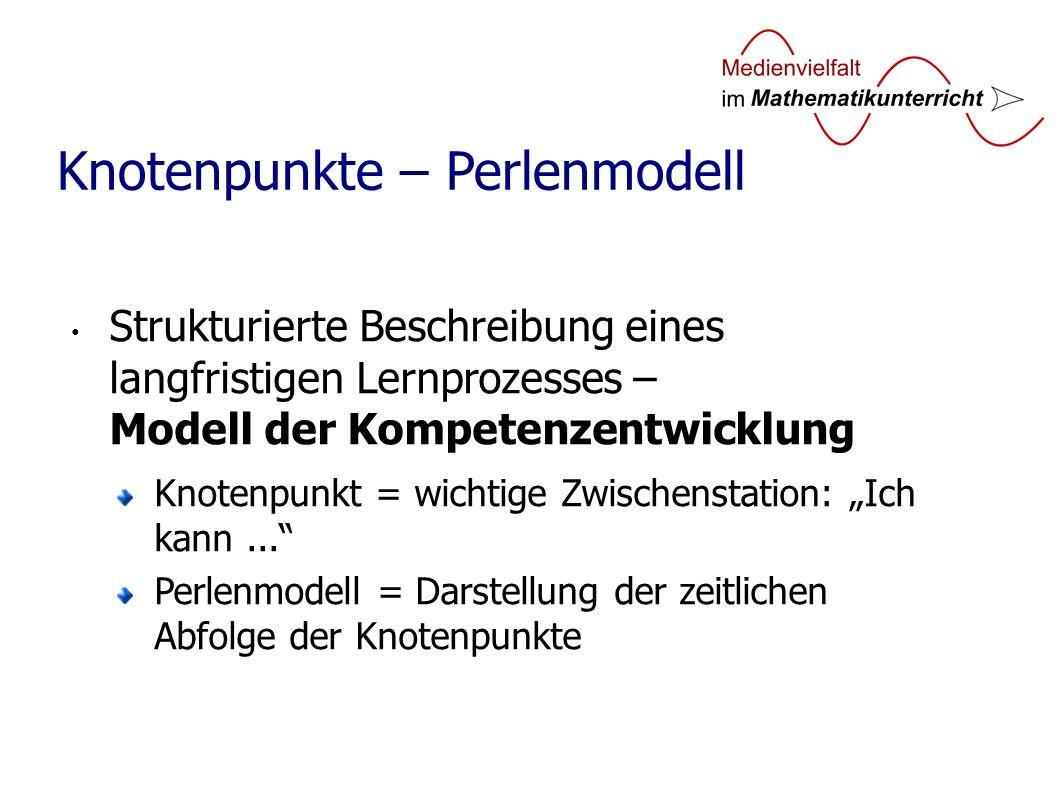 Strukturierte Beschreibung eines langfristigen Lernprozesses – Modell der Kompetenzentwicklung Knotenpunkt = wichtige Zwischenstation: Ich kann...