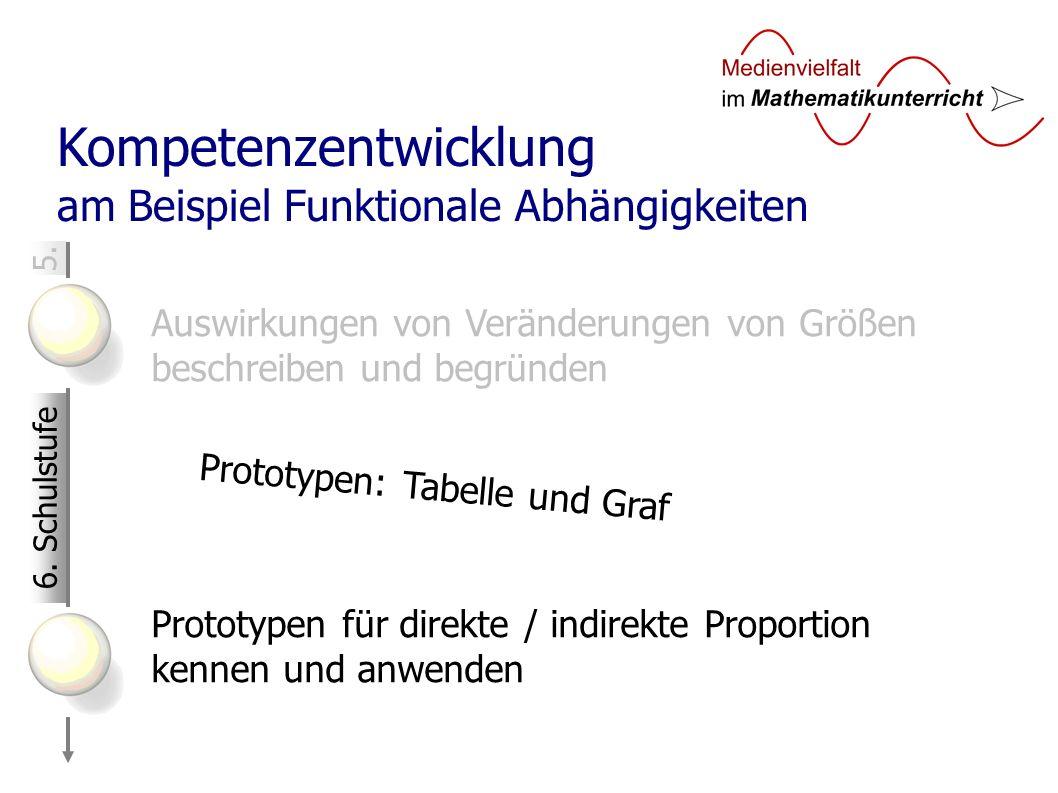 5. Kompetenzentwicklung am Beispiel Funktionale Abhängigkeiten Auswirkungen von Veränderungen von Größen beschreiben und begründen Prototypen für dire