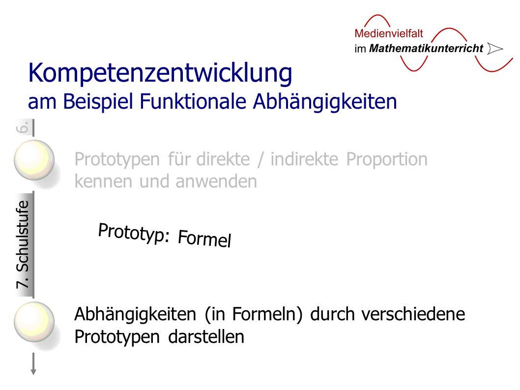 6. Kompetenzentwicklung am Beispiel Funktionale Abhängigkeiten Prototypen für direkte / indirekte Proportion kennen und anwenden Abhängigkeiten (in Fo