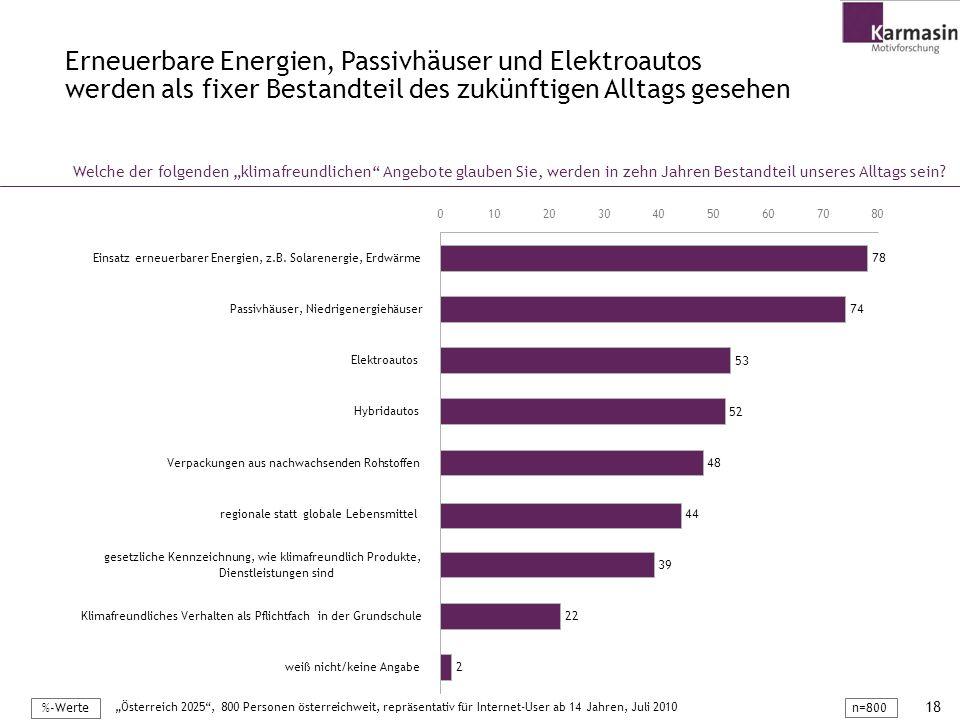 18 Erneuerbare Energien, Passivhäuser und Elektroautos werden als fixer Bestandteil des zukünftigen Alltags gesehen Österreich 2025, 800 Personen öste