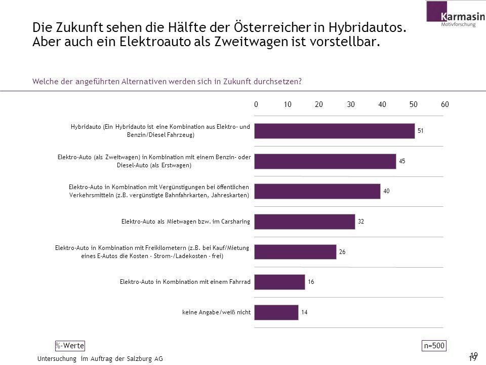 19 Welche der angeführten Alternativen werden sich in Zukunft durchsetzen? Die Zukunft sehen die Hälfte der Österreicher in Hybridautos. Aber auch ein