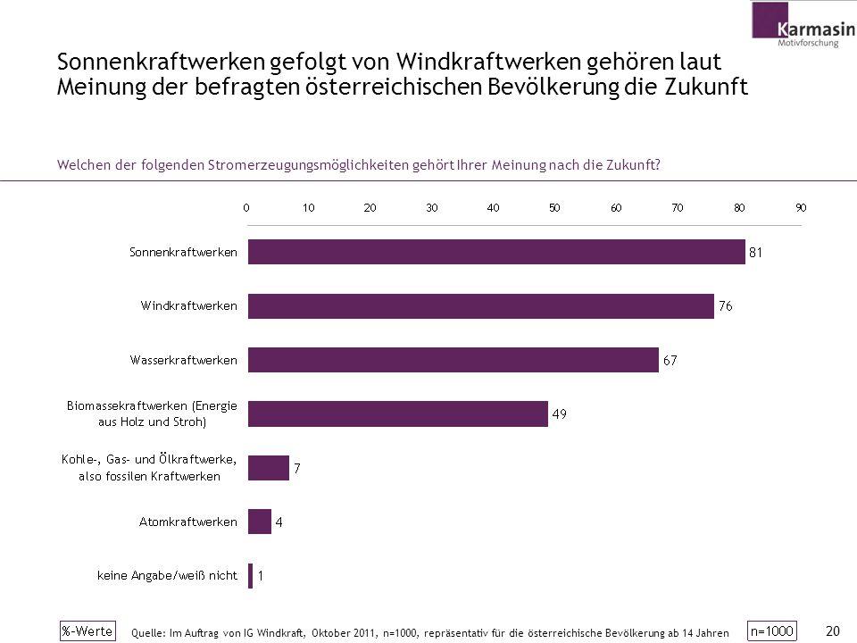 20 Sonnenkraftwerken gefolgt von Windkraftwerken gehören laut Meinung der befragten österreichischen Bevölkerung die Zukunft Welchen der folgenden Str