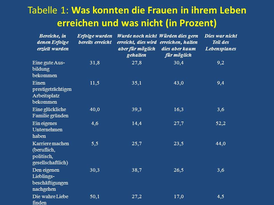 Tabelle 1: Was konnten die Frauen in ihrem Leben erreichen und was nicht (in Prozent) Bereiche, in denen Erfolge erzielt wurden Erfolge wurden bereits