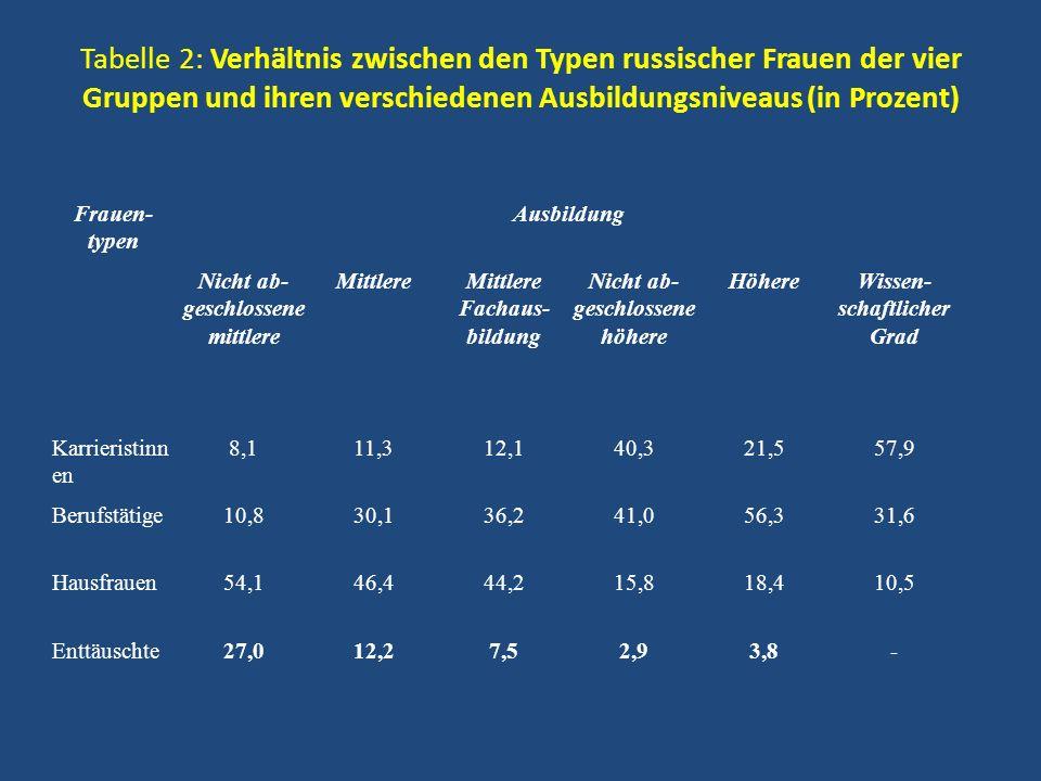 Tabelle 2: Verhältnis zwischen den Typen russischer Frauen der vier Gruppen und ihren verschiedenen Ausbildungsniveaus (in Prozent) Frauen- typen Ausb
