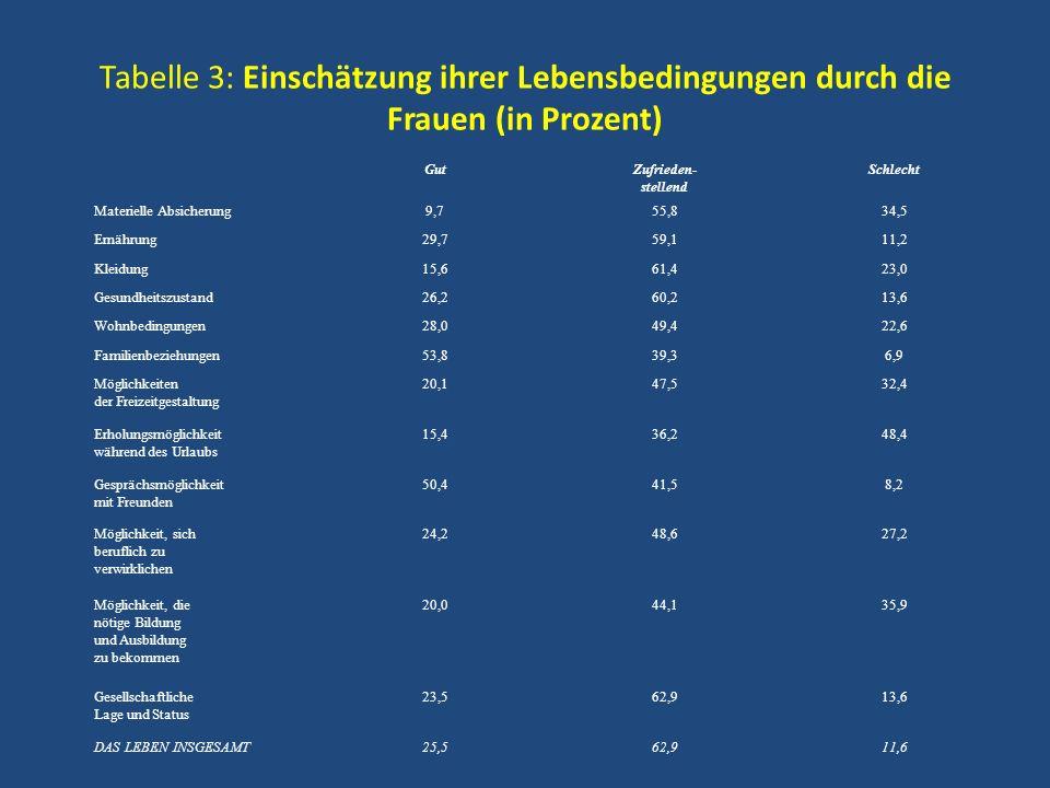 Tabelle 3: Einschätzung ihrer Lebensbedingungen durch die Frauen (in Prozent) GutZufrieden- stellend Schlecht Materielle Absicherung9,755,834,5 Ernähr