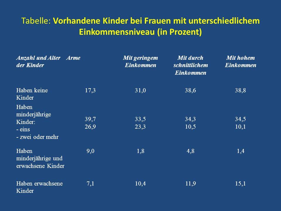 Tabelle: Vorhandene Kinder bei Frauen mit unterschiedlichem Einkommensniveau (in Prozent) Anzahl und Alter der Kinder ArmeMit geringem Einkommen Mit d