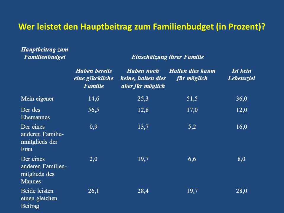 Wer leistet den Hauptbeitrag zum Familienbudget (in Prozent)? Hauptbeitrag zum FamilienbudgetEinschätzung ihrer Familie Haben bereits eine glückliche