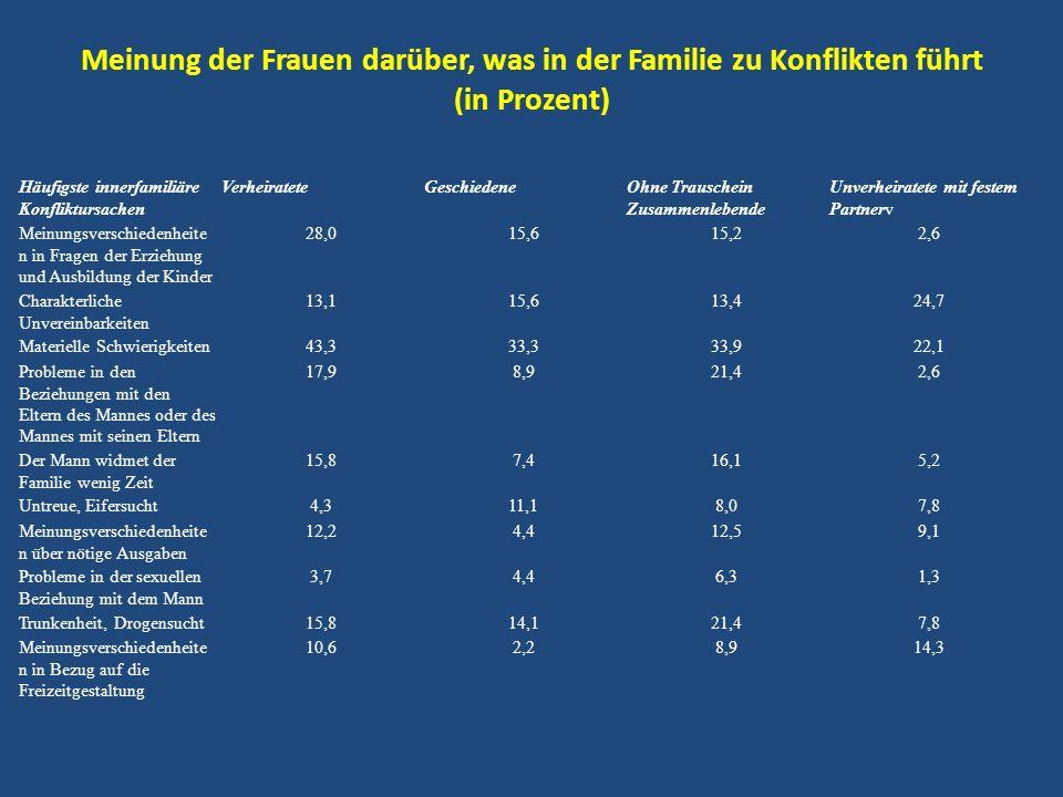 Meinung der Frauen darüber, was in der Familie zu Konflikten führt (in Prozent) Häufigste innerfamiliäre Konfliktursachen VerheirateteGeschiedeneOhne