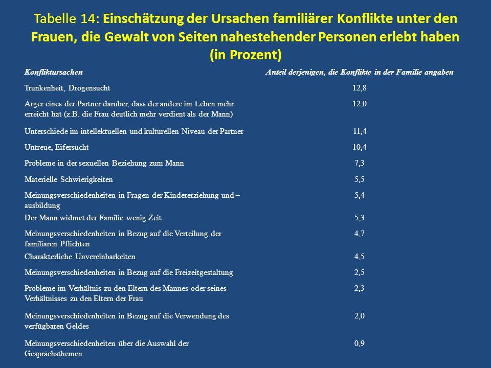 Tabelle 14: Einschätzung der Ursachen familiärer Konflikte unter den Frauen, die Gewalt von Seiten nahestehender Personen erlebt haben (in Prozent) Ko
