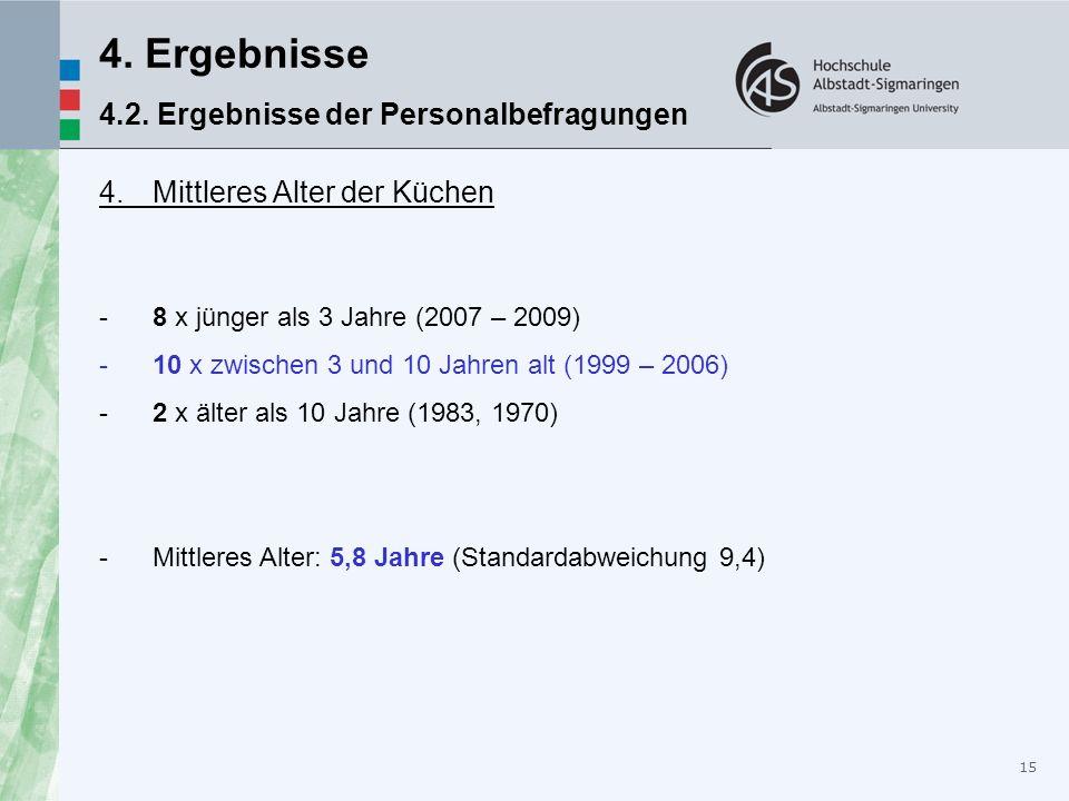 15 4. Ergebnisse 4.2. Ergebnisse der Personalbefragungen 4. Mittleres Alter der Küchen -8 x jünger als 3 Jahre (2007 – 2009) -10 x zwischen 3 und 10 J