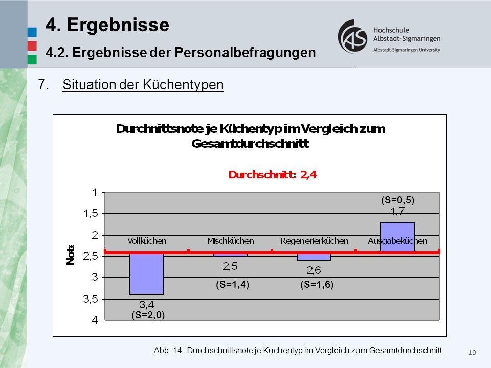 19 4. Ergebnisse 4.2. Ergebnisse der Personalbefragungen 7.Situation der Küchentypen (S=2,0) (S=1,4)(S=1,6) (S=0,5) Abb. 14: Durchschnittsnote je Küch
