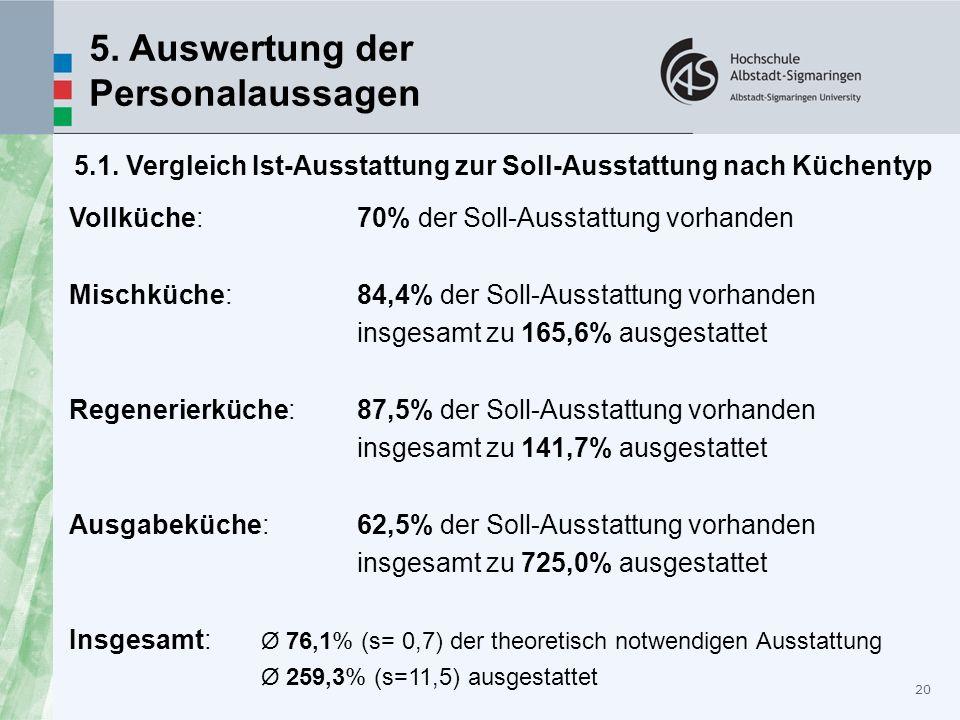 20 5. Auswertung der Personalaussagen 5.1. Vergleich Ist-Ausstattung zur Soll-Ausstattung nach Küchentyp Vollküche: 70% der Soll-Ausstattung vorhanden