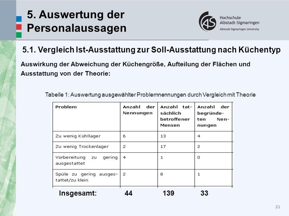 21 5. Auswertung der Personalaussagen 5.1. Vergleich Ist-Ausstattung zur Soll-Ausstattung nach Küchentyp Auswirkung der Abweichung der Küchengröße, Au