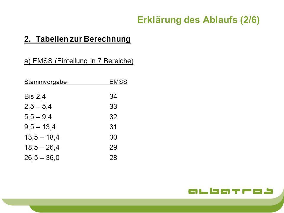 Erklärung des Ablaufs (2/6) 2.Tabellen zur Berechnung a) EMSS (Einteilung in 7 Bereiche) StammvorgabeEMSS Bis 2,434 2,5 – 5,433 5,5 – 9,432 9,5 – 13,4