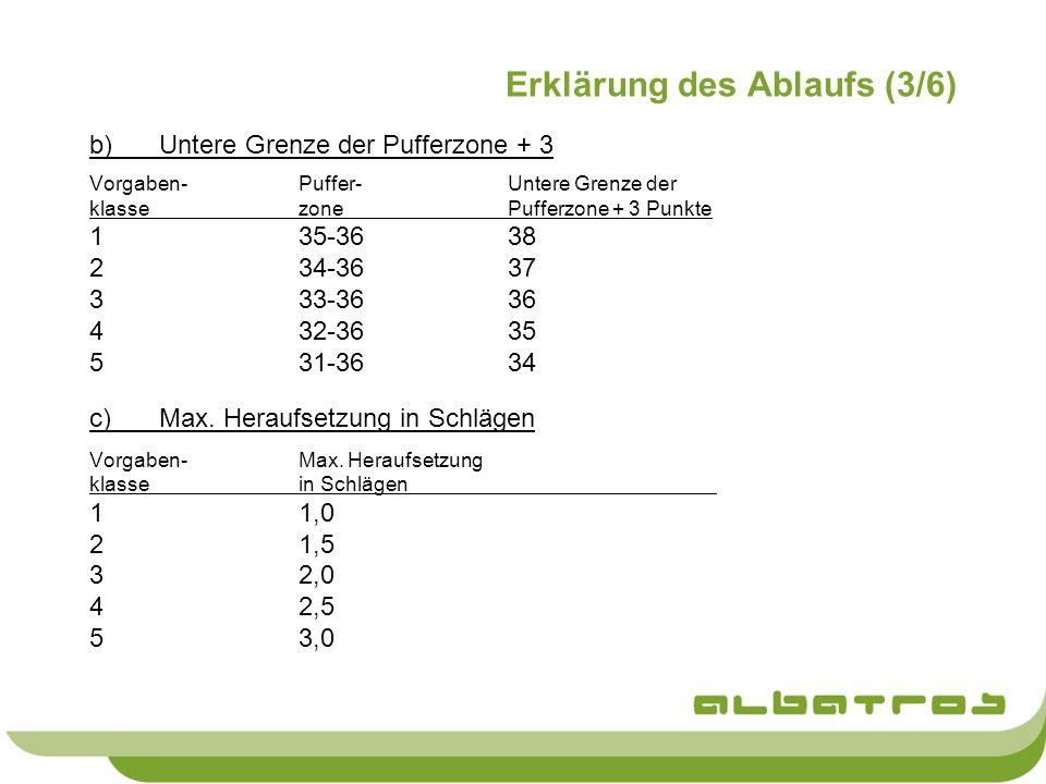 Erklärung des Ablaufs (3/6) b)Untere Grenze der Pufferzone + 3 Vorgaben-Puffer-Untere Grenze der klassezonePufferzone + 3 Punkte 135-3638 234-3637 333