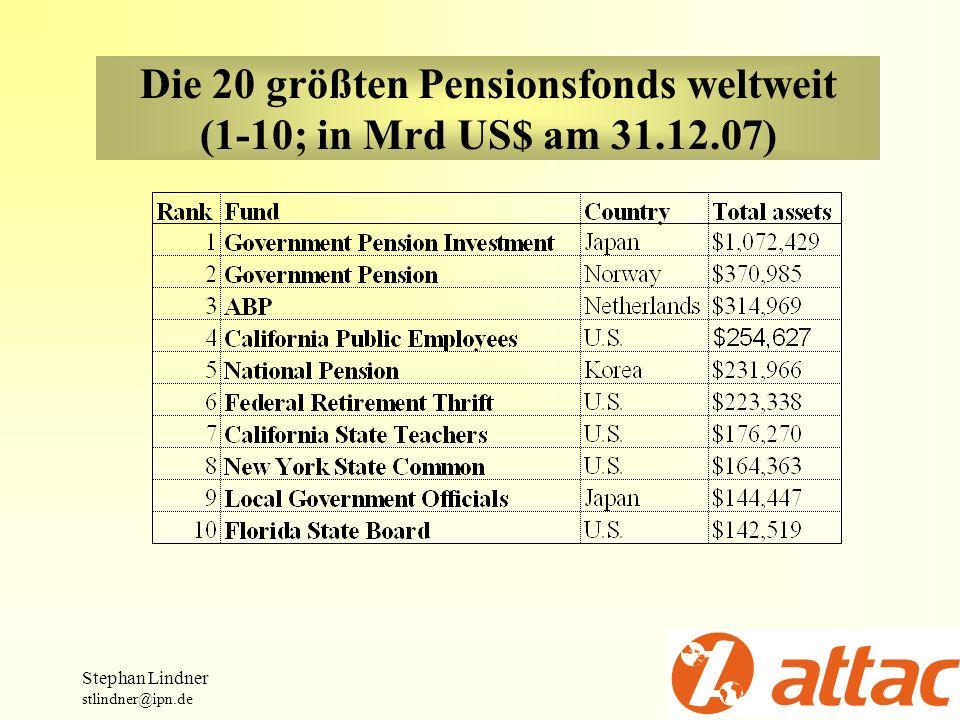 Die 20 größten Pensionsfonds weltweit (1-10; in Mrd US$ am 31.12.07) Stephan Lindner stlindner@ipn.de