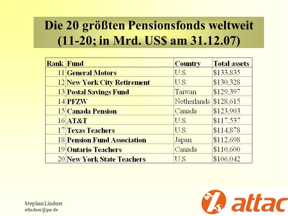 Die 20 größten Pensionsfonds weltweit (11-20; in Mrd. US$ am 31.12.07) Stephan Lindner stlindner@ipn.de
