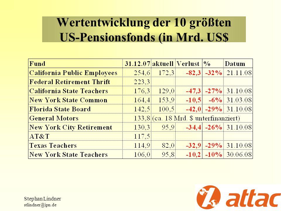 Wertentwicklung der 10 größten US-Pensionsfonds (in Mrd. US$ Stephan Lindner stlindner@ipn.de