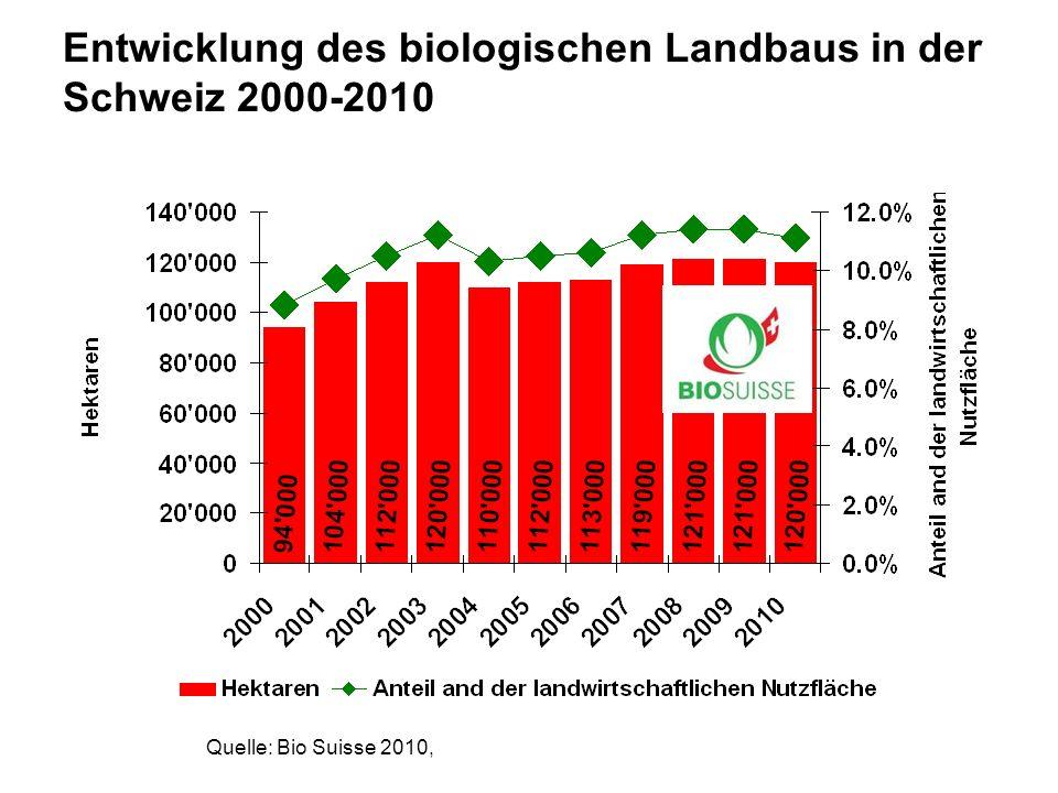 www.fibl.org Entwicklung des biologischen Landbaus in der Schweiz 2000-2010 Quelle: Bio Suisse 2010,
