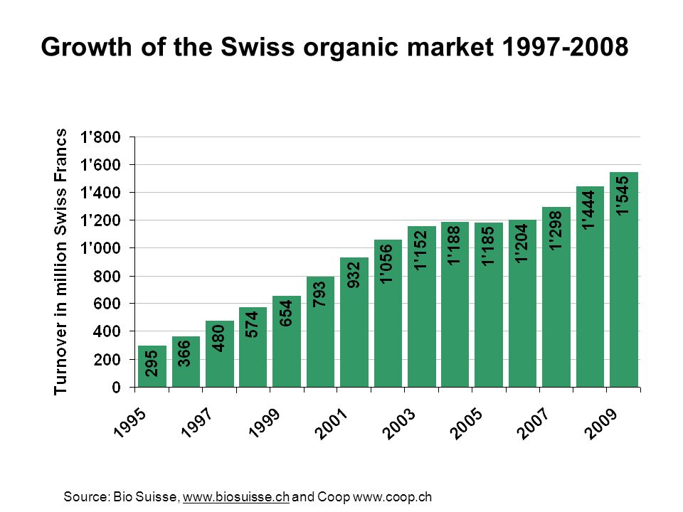 www.fibl.org Growth of the Swiss organic market 1997-2008 Source: Bio Suisse, www.biosuisse.ch and Coop www.coop.chwww.biosuisse.ch