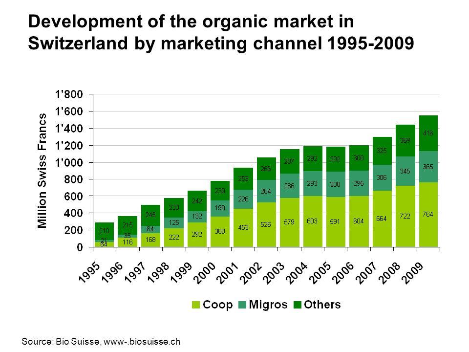 www.fibl.org Development of the organic market in Switzerland by marketing channel 1995-2009 Source: Bio Suisse, www-.biosuisse.ch