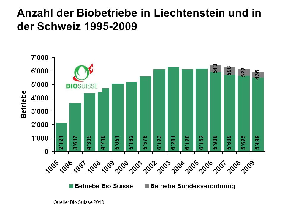 www.fibl.org Reasons for the success of Swiss Organic Agriculture Successful MarketingGovernment support