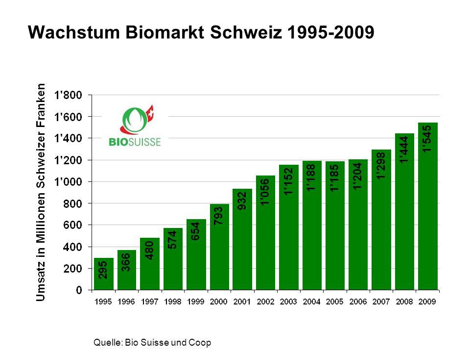 www.fibl.org Wachstum Biomarkt Schweiz nach Vermarktungswegen 1995-2009 Quelle: Bio Suisse und Coop www.coop.ch