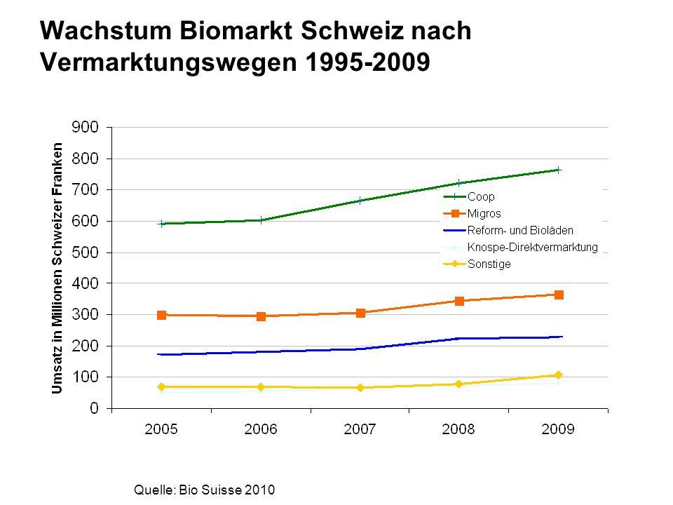 www.fibl.org Wachstum Biomarkt Schweiz nach Vermarktungswegen 1995-2009 Quelle: Bio Suisse 2010