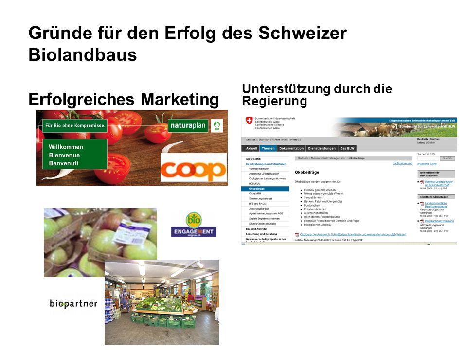 www.fibl.org Gründe für den Erfolg des Schweizer Biolandbaus Erfolgreiches Marketing Unterstützung durch die Regierung