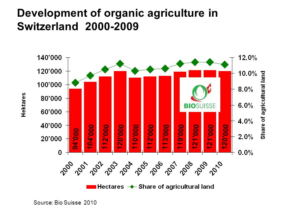 www.fibl.org Development of organic agriculture in Switzerland 2000-2009 Source: Bio Suisse 2010
