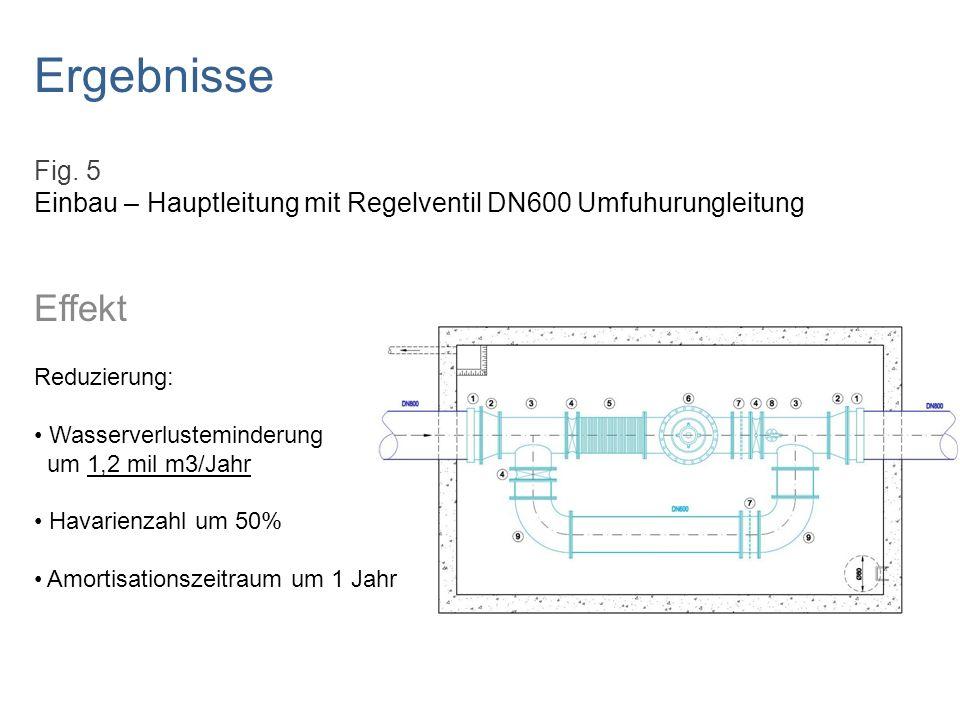 Ergebnisse Fig. 5 Einbau – Hauptleitung mit Regelventil DN600 Umfuhurungleitung Effekt Reduzierung: Wasserverlusteminderung um 1,2 mil m3/Jahr Havarie