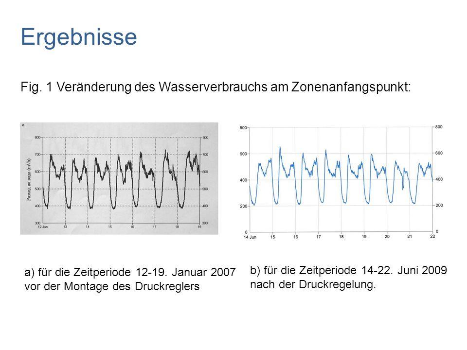 Fig. 1 Veränderung des Wasserverbrauchs am Zonenanfangspunkt: Ergebnisse a) für die Zeitperiode 12-19. Januar 2007 vor der Montage des Druckreglers b)