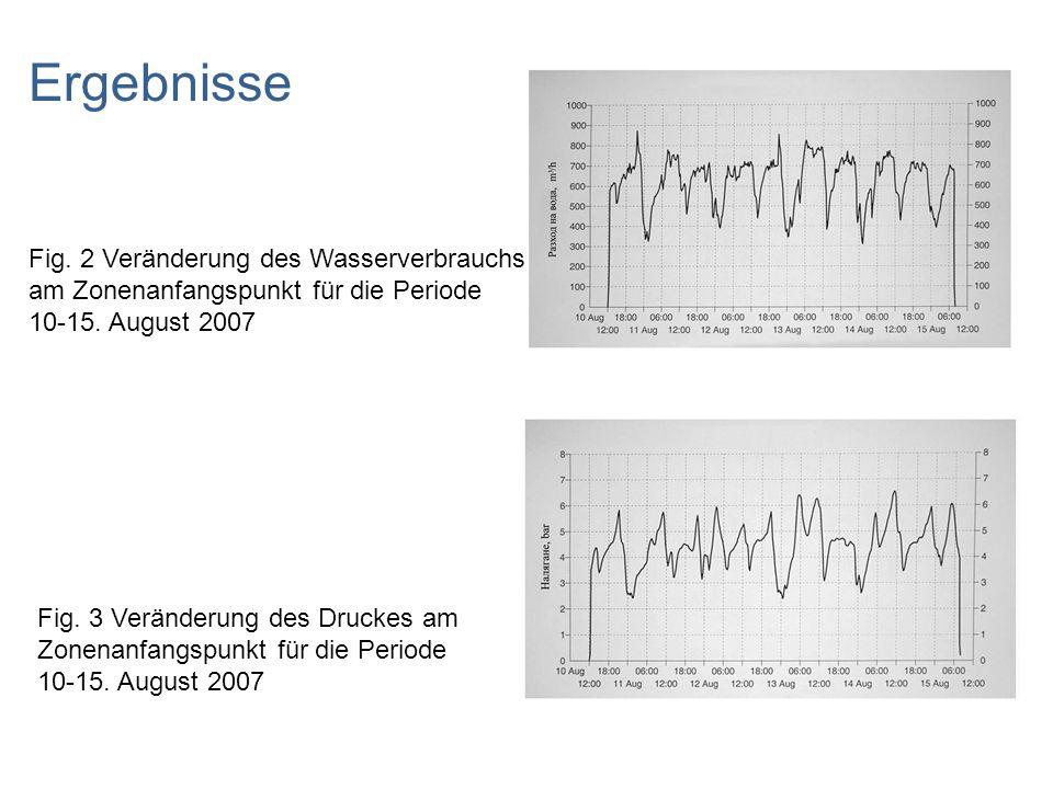 Ergebnisse Fig. 2 Veränderung des Wasserverbrauchs am Zonenanfangspunkt für die Periode 10-15. August 2007 Fig. 3 Veränderung des Druckes am Zonenanfa