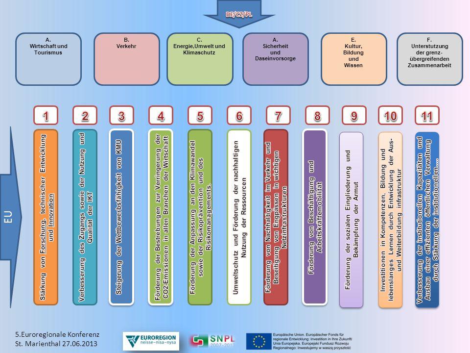 A. Wirtschaft und Tourismus B. Verkehr C. Energie,Umwelt und Klimaschutz A. Sicherheit und Daseinvorsorge E. Kultur, Bildung und Wissen F. Unterstutzu